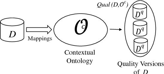 Figure 2 for Ontological Multidimensional Data Models and Contextual Data Qality