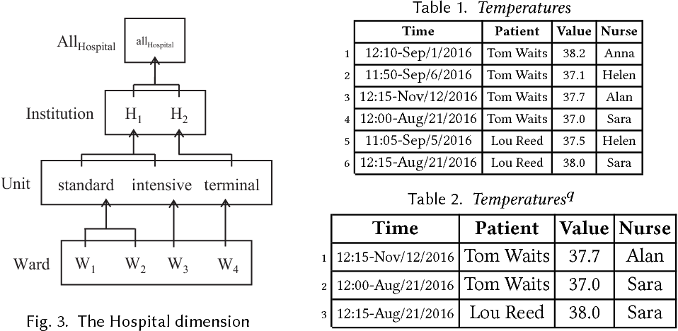 Figure 3 for Ontological Multidimensional Data Models and Contextual Data Qality