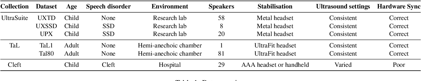Figure 2 for Automatic audiovisual synchronisation for ultrasound tongue imaging