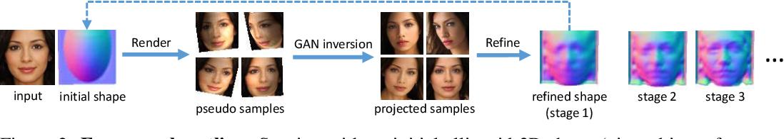 Figure 1 for Do 2D GANs Know 3D Shape? Unsupervised 3D shape reconstruction from 2D Image GANs