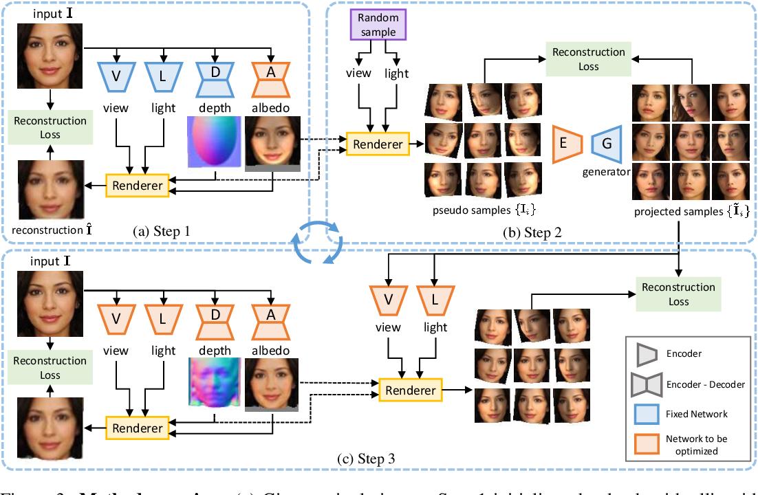Figure 3 for Do 2D GANs Know 3D Shape? Unsupervised 3D shape reconstruction from 2D Image GANs
