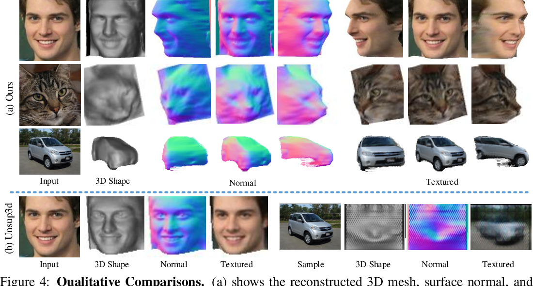 Figure 4 for Do 2D GANs Know 3D Shape? Unsupervised 3D shape reconstruction from 2D Image GANs