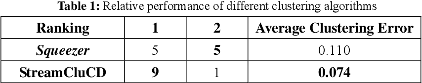 Figure 2 for Clustering Categorical Data Streams