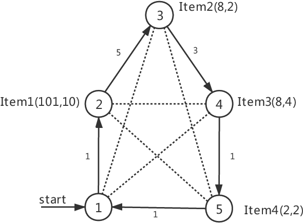 Figure 1 for Solving the Travelling Thief Problem based on Item Selection Weight and Reverse Order Allocation
