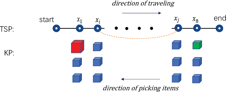 Figure 3 for Solving the Travelling Thief Problem based on Item Selection Weight and Reverse Order Allocation