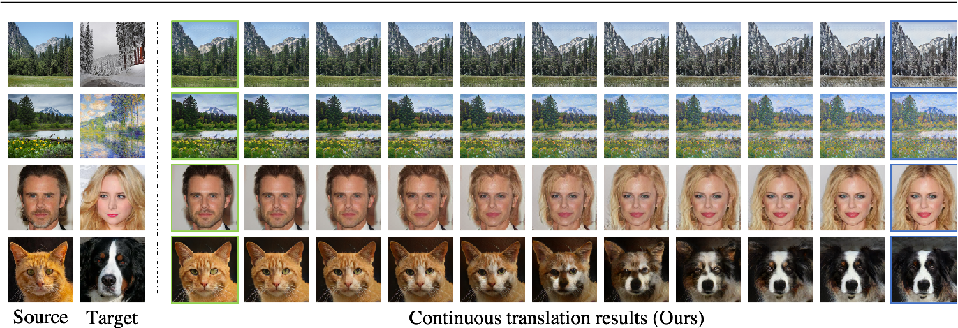 Figure 1 for Continuous and Diverse Image-to-Image Translation via Signed Attribute Vectors