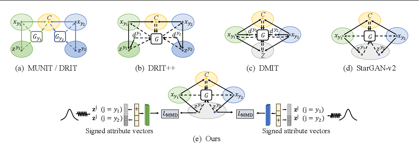 Figure 3 for Continuous and Diverse Image-to-Image Translation via Signed Attribute Vectors