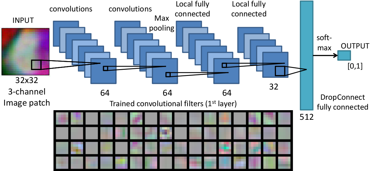 Figure 2 for A New 2.5D Representation for Lymph Node Detection using Random Sets of Deep Convolutional Neural Network Observations
