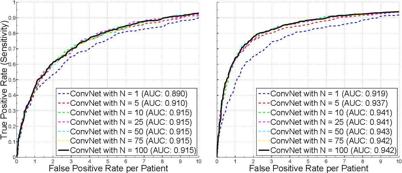 Figure 4 for A New 2.5D Representation for Lymph Node Detection using Random Sets of Deep Convolutional Neural Network Observations