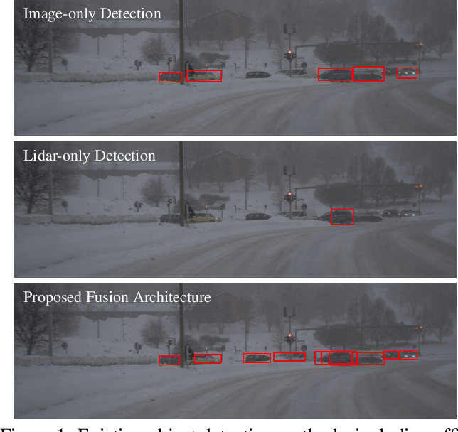 Figure 1 for Seeing Through Fog Without Seeing Fog: Deep Sensor Fusion in the Absence of Labeled Training Data