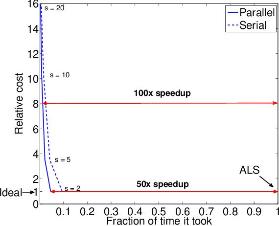 Figure 1 for Scoup-SMT: Scalable Coupled Sparse Matrix-Tensor Factorization