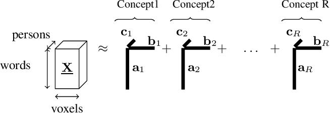 Figure 2 for Scoup-SMT: Scalable Coupled Sparse Matrix-Tensor Factorization
