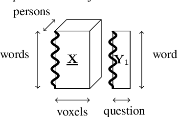 Figure 4 for Scoup-SMT: Scalable Coupled Sparse Matrix-Tensor Factorization