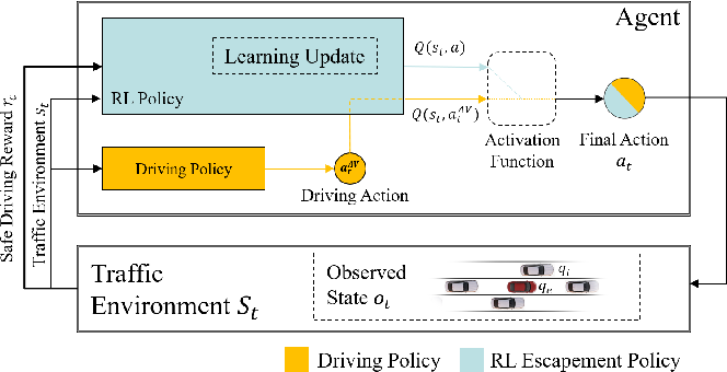 Figure 2 for Driving-Policy Adaptive Safeguard for Autonomous Vehicles Using Reinforcement Learning