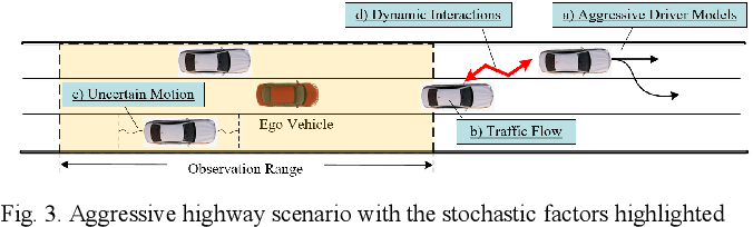 Figure 3 for Driving-Policy Adaptive Safeguard for Autonomous Vehicles Using Reinforcement Learning