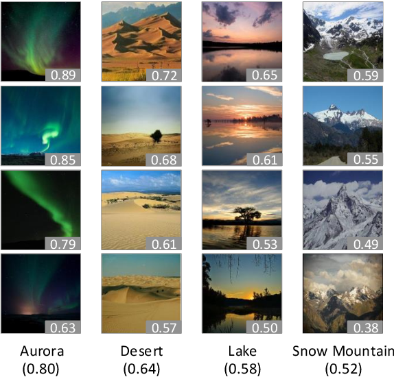 Figure 1 for Understanding and Predicting the Memorability of Natural Scene Images