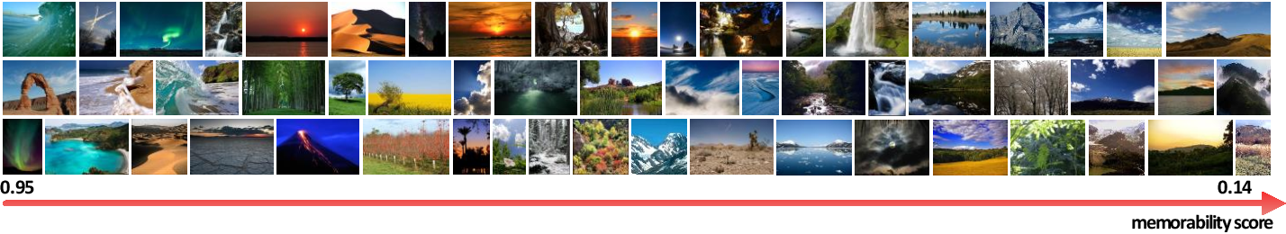 Figure 3 for Understanding and Predicting the Memorability of Natural Scene Images