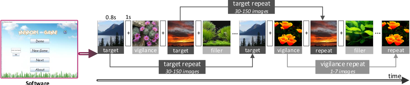 Figure 4 for Understanding and Predicting the Memorability of Natural Scene Images