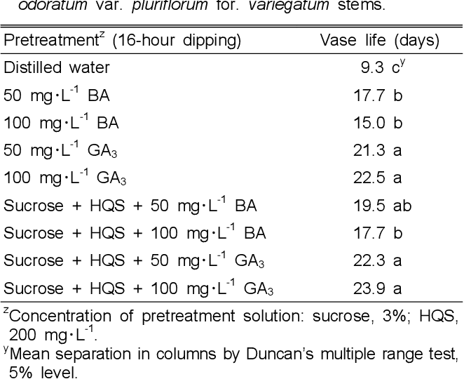 PDF] Effect of Pretreatment and Holding Solution on Vase