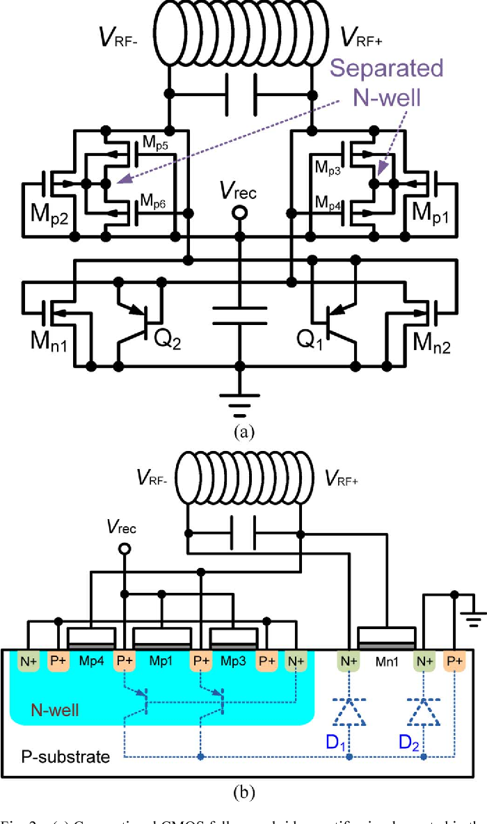 Figure 2 From A Low Power 1356 Mhz Rf Front End Circuit For Full Wave Bridge Rectifier Conventional Cmos Implemented In