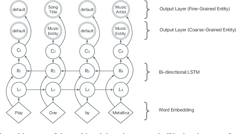 Figure 3 for Leveraging User Engagement Signals For Entity Labeling in a Virtual Assistant