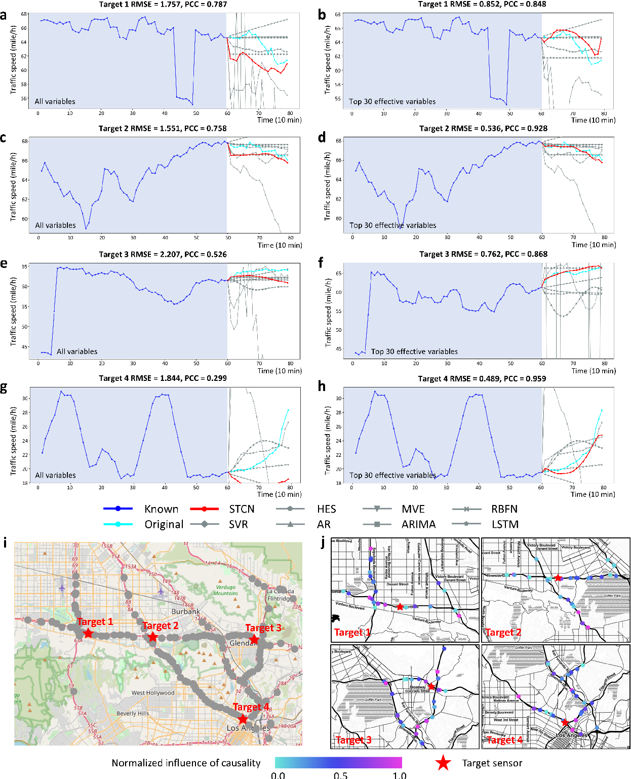 Figure 3 for Spatiotemporal convolutional network for time-series prediction and causal inference