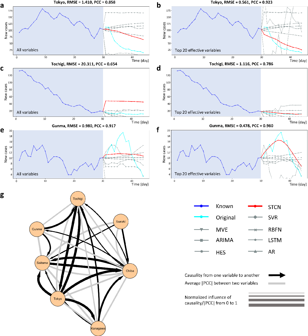 Figure 4 for Spatiotemporal convolutional network for time-series prediction and causal inference