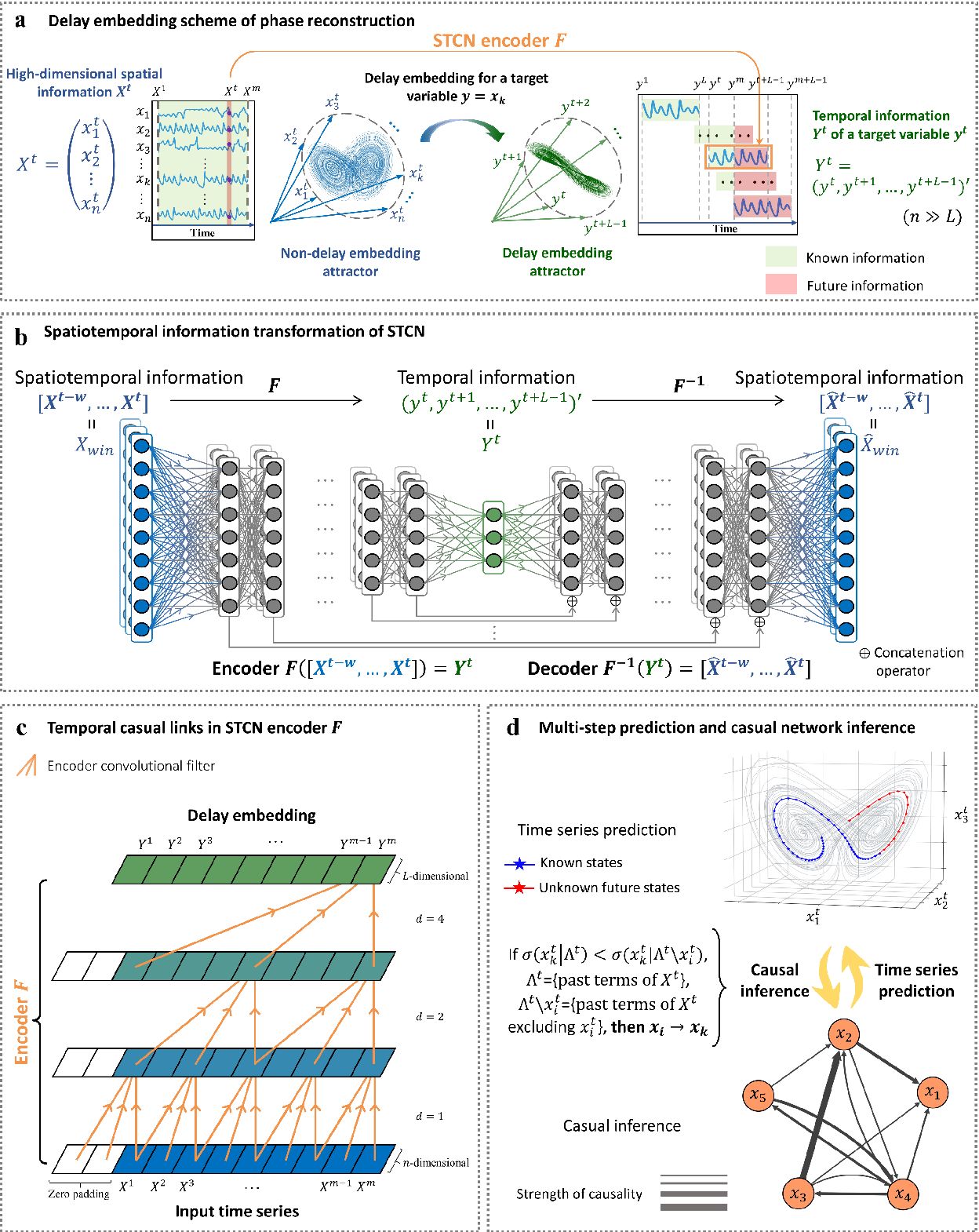 Figure 1 for Spatiotemporal convolutional network for time-series prediction and causal inference