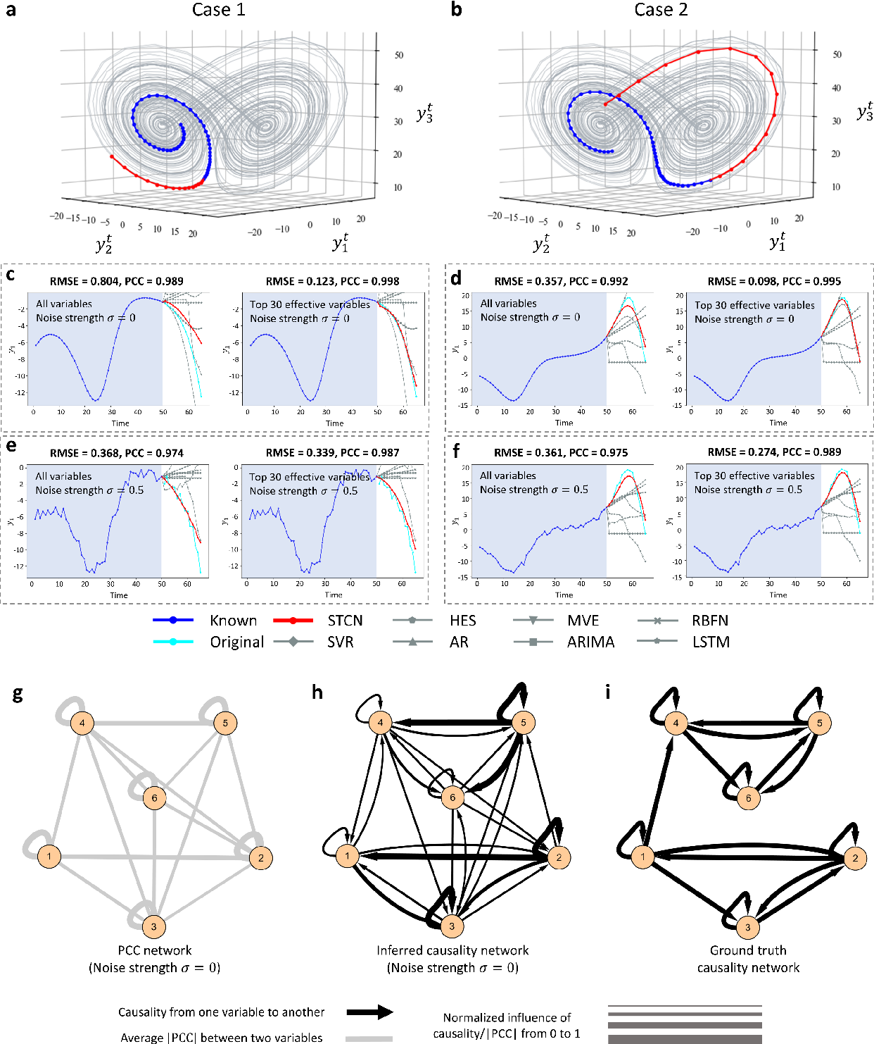 Figure 2 for Spatiotemporal convolutional network for time-series prediction and causal inference