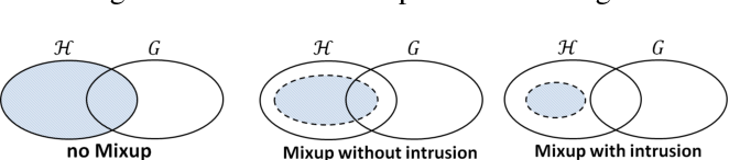 Figure 3 for MixUp as Locally Linear Out-Of-Manifold Regularization