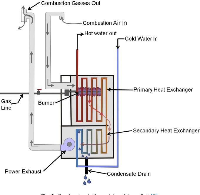 Monitoring energy efficiency of condensing boilers via hybrid first ...