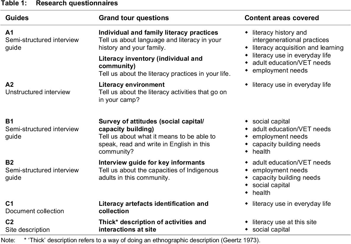 literacy practices pdf