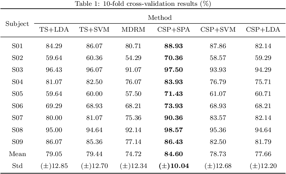 Figure 2 for A SPA-based Manifold Learning Framework for Motor Imagery EEG Data Classification