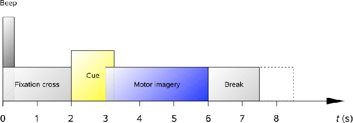 Figure 1 for A SPA-based Manifold Learning Framework for Motor Imagery EEG Data Classification