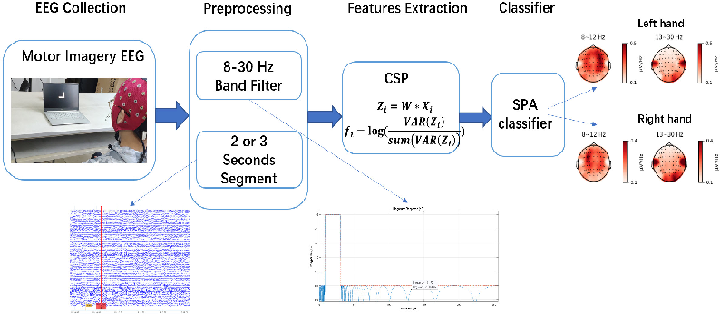 Figure 3 for A SPA-based Manifold Learning Framework for Motor Imagery EEG Data Classification