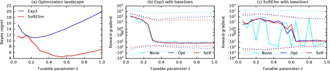 Figure 1 for Differentiable Bandit Exploration
