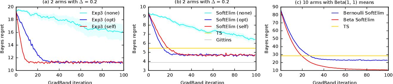 Figure 2 for Differentiable Bandit Exploration