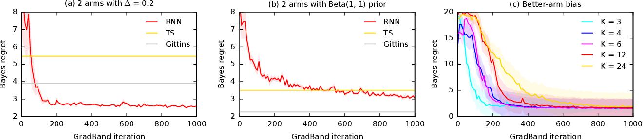 Figure 3 for Differentiable Bandit Exploration