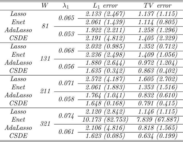 Figure 1 for Sparse Density Estimation with Measurement Errors
