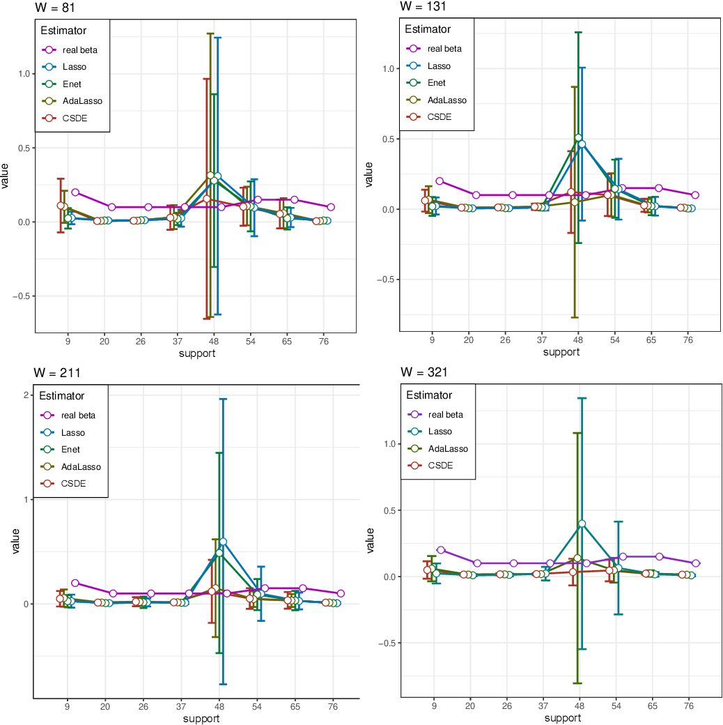 Figure 2 for Sparse Density Estimation with Measurement Errors