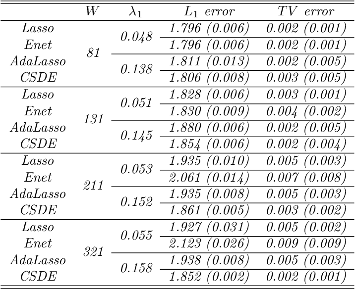 Figure 3 for Sparse Density Estimation with Measurement Errors