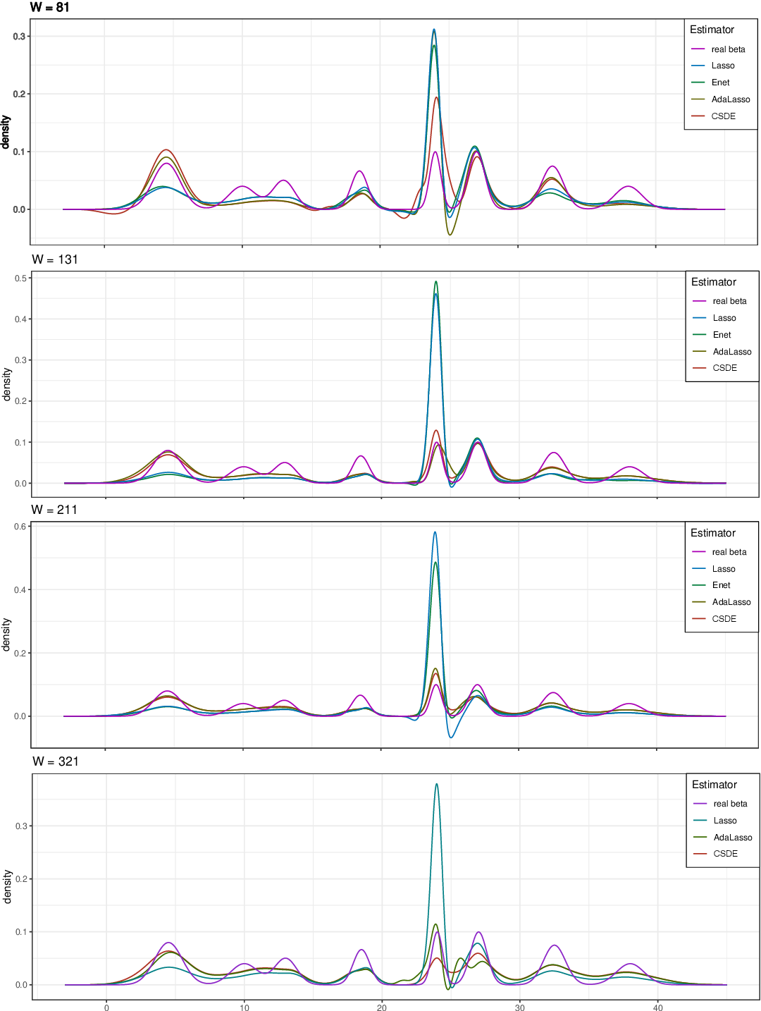 Figure 4 for Sparse Density Estimation with Measurement Errors