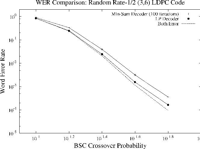 "Fig. 7. A waterfall-region comparison between the performance of LP decoding and min-sum decoding (with 100 iterations) under the BSC using the same random rate-1=2 LDPC code with length 200, left degree 3, and right degree 6. For each trial, both decoders were tested with the same channel output. The ""Both Error"" curve represents the trials where both decoders failed."