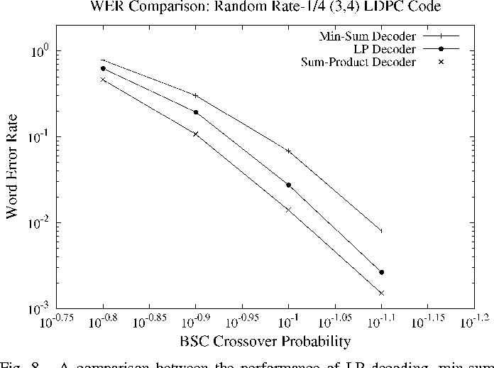 Fig. 8. A comparison between the performance of LP decoding, min-sum decoding (100 iterations) and BP (100 iterations) under the BSC using the same random rate-1=4 LDPC code with length 200, left degree 3, and right degree 4.