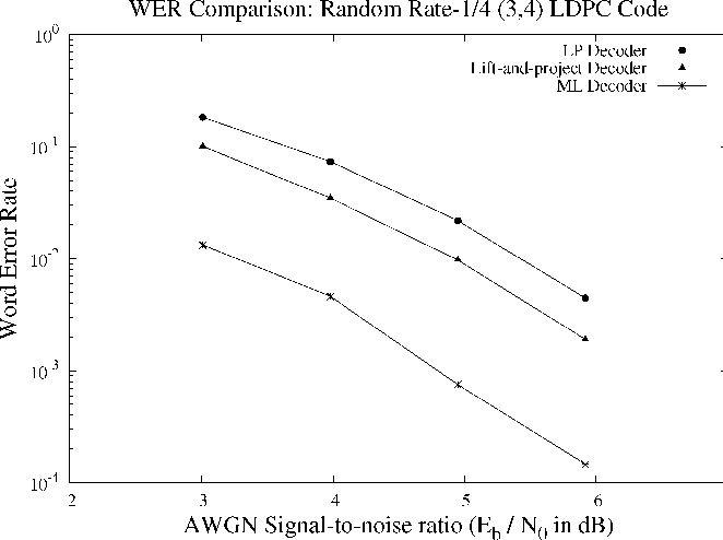 Fig. 11. The WER of the lift-and-project relaxation compared with LP decoding and ML decoding.