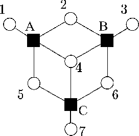 Fig. 1. A factor graph for the (7; 4; 3) Hamming code. The nodes f1; 2; 3; 4; 5; 6; 7g drawn in open circles correspond to variable nodes, whereas nodes fA;B;Cg in black squares correspond to check nodes.