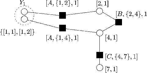 Fig. 3. The graph of a pseudocodeword for the (7; 4; 3) Hamming code. In this particular pseudocodeword, there are two copies of node 1, and also two copies of check A.