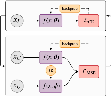 Figure 2 for Adaptive Ensembling: Unsupervised Domain Adaptation for Political Document Analysis
