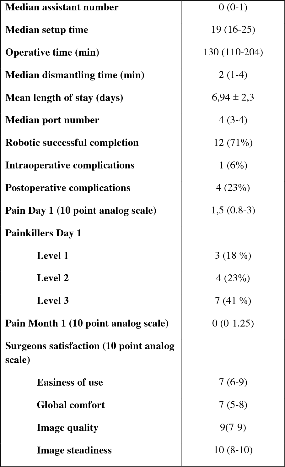 Figure 4 for First Clinical Experience in Urologic Surgery with a Novel Robotic Lightweight Laparoscope Holder