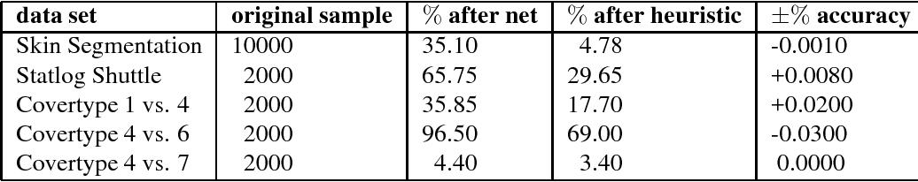 Figure 2 for Near-optimal sample compression for nearest neighbors